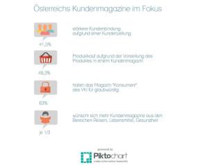 Österreichs Kundenmagazine