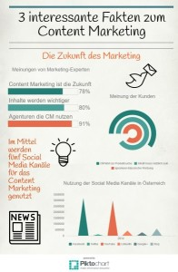 Wie Experten und Kunden das Content Marketing sehen.