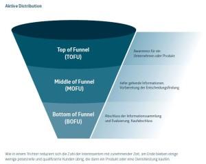 Vom TOFU zum BOFU - die Content Distribution