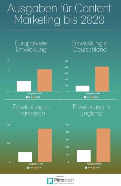Ausgaben für Content Marketing 2014-2020